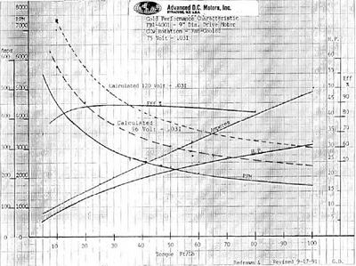 Advanced DC nine-inch motor torque curve.  Image credit:  EVParts.com and Advanced DC motors.